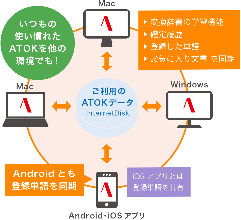 Android・Phoneアプリ
